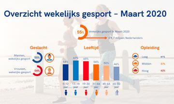1,7 miljoen Nederlanders minder aan het sporten